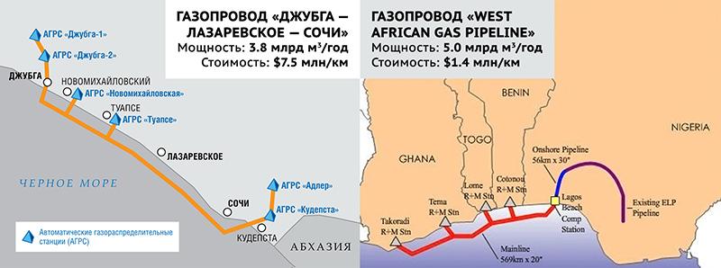 Газопроводы в Нигерии и в Сочи