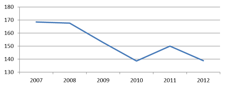 Поставки газа в Европу (млрд куб. м в год)