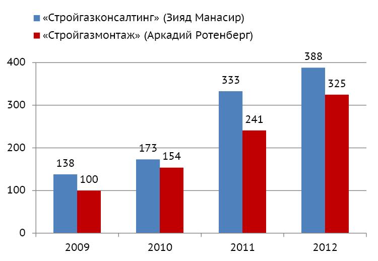 Как росла выручка подрядчиков «Газпрома» (млрд рублей)